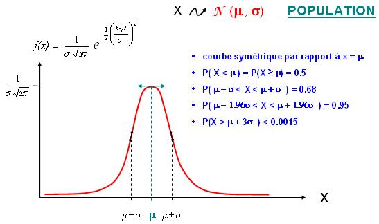 D lois de probabilits - Table de la loi normale centree reduite ...